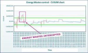 RIDURRE IL CONSUMO ENERGETICO DI UNA LINEA DI PRODUZIONE