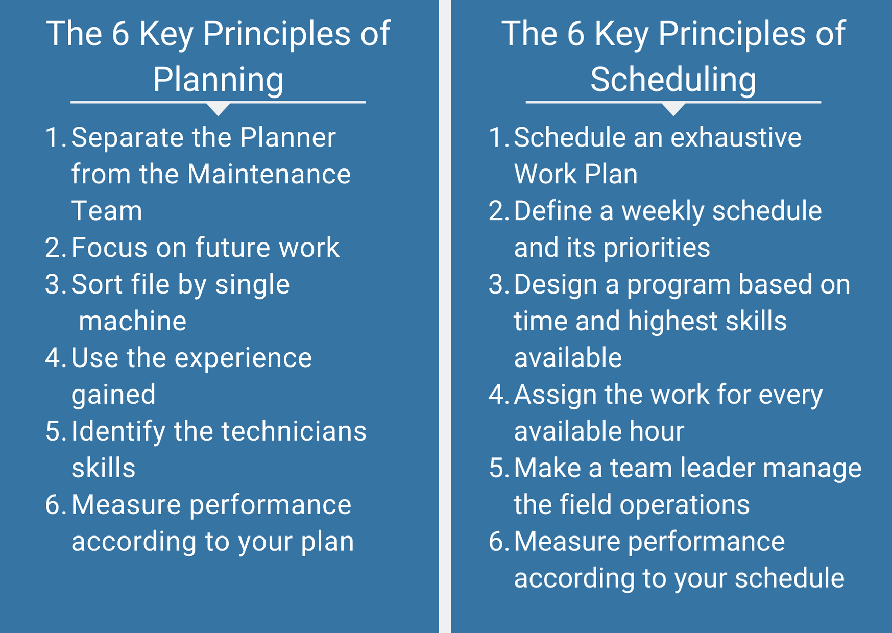 Summary of Planning&Scheduling Key Principles